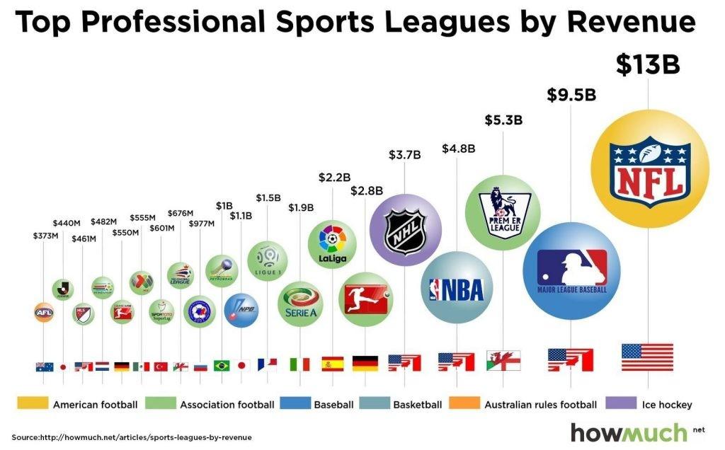 Ligas deportivas con mayor ingreso