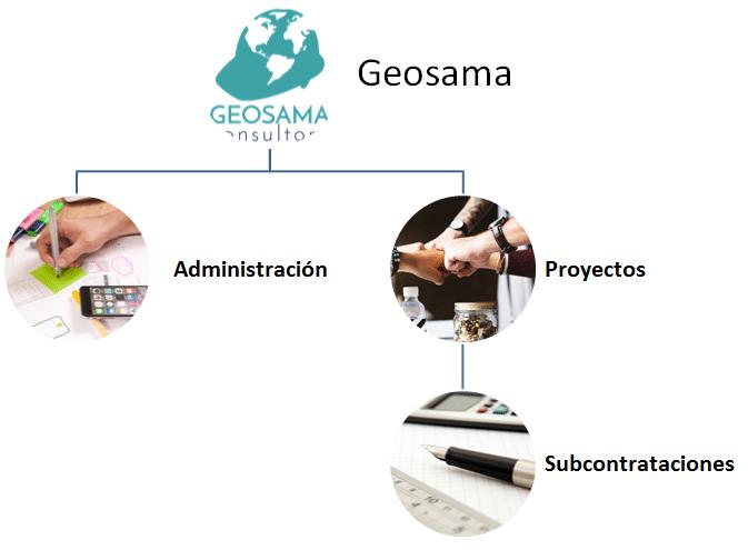 Experiencias y casos de éxito: Consultora Geosama
