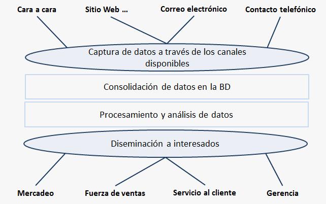 Ejemplos de CRM y recomendaciones para su evaluación