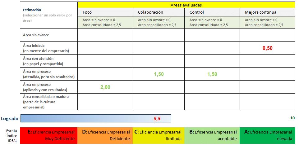 Ejemplo de evaluación del índice IDEAL.
