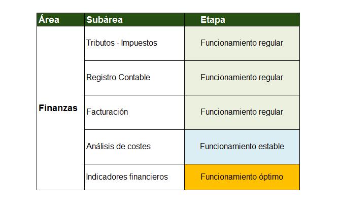 Objetivos de la empresa en funcionamiento óptimo