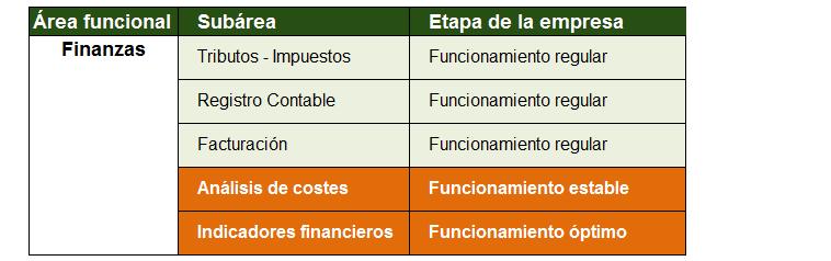 Ejemplo del desarrollo del área de finanzas.