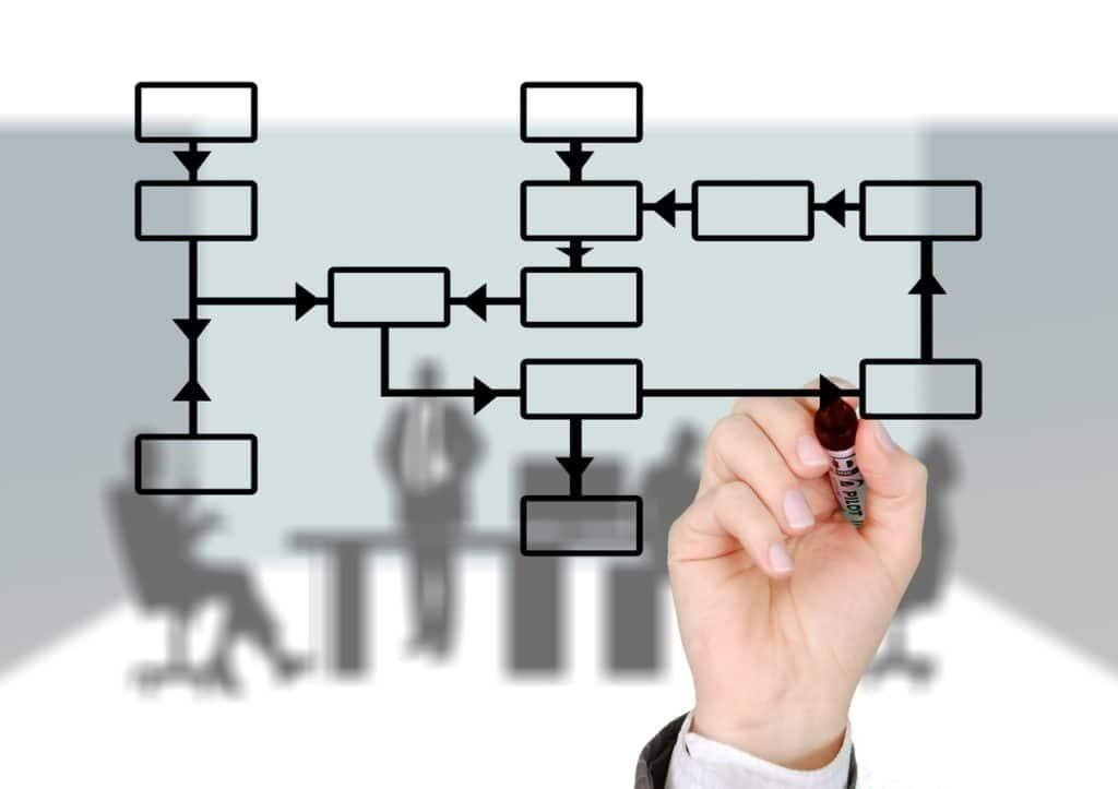 Estructura organizacional: ¿Por qué debo mejorarla?