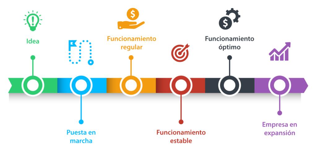 Pasar de etapa es subir de nivel en la organización, al mejorar las áreas funcionales.
