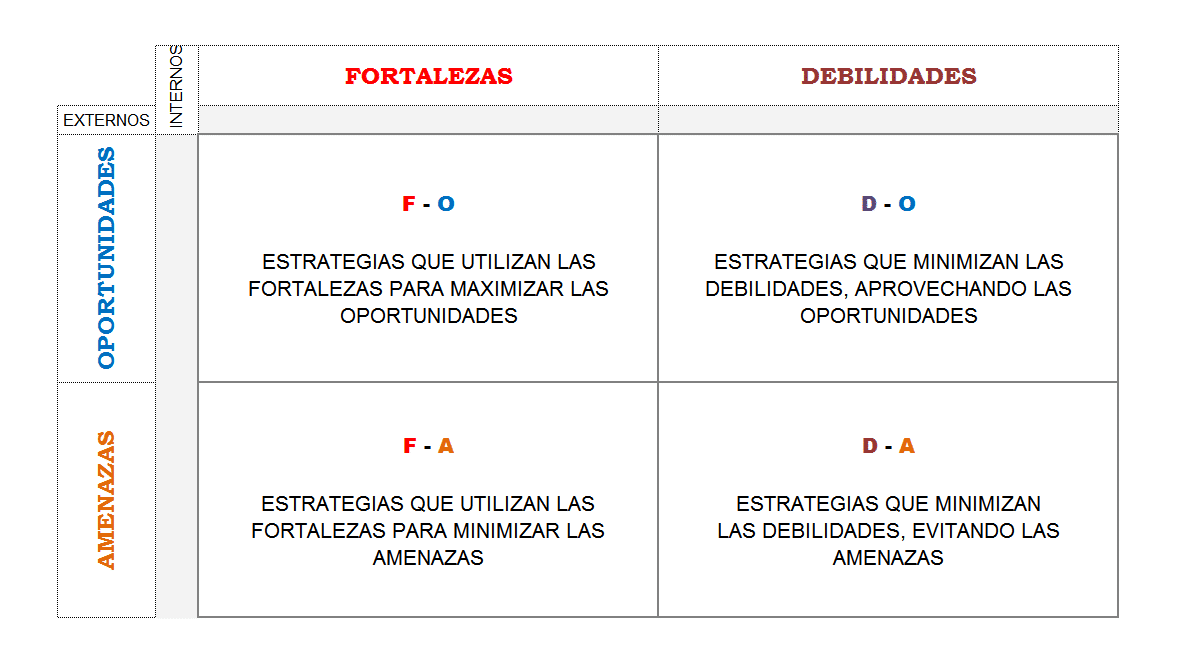 Generación de estrategias en pymes con la Matriz FODA.